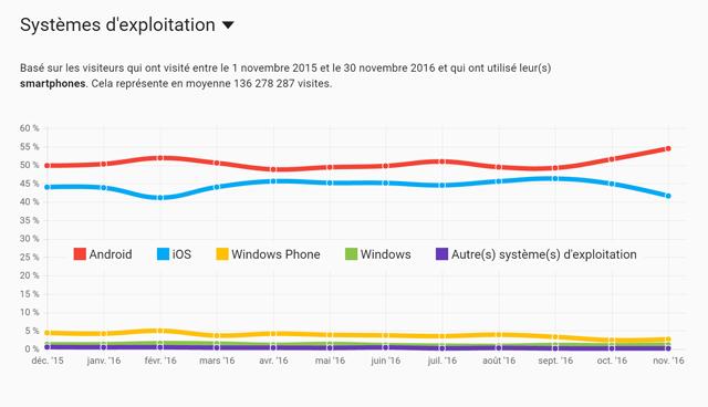 semetis-201612-smartphones