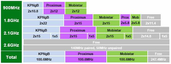 Tableau des fréquences en Belgique