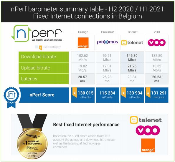 nperf-2021
